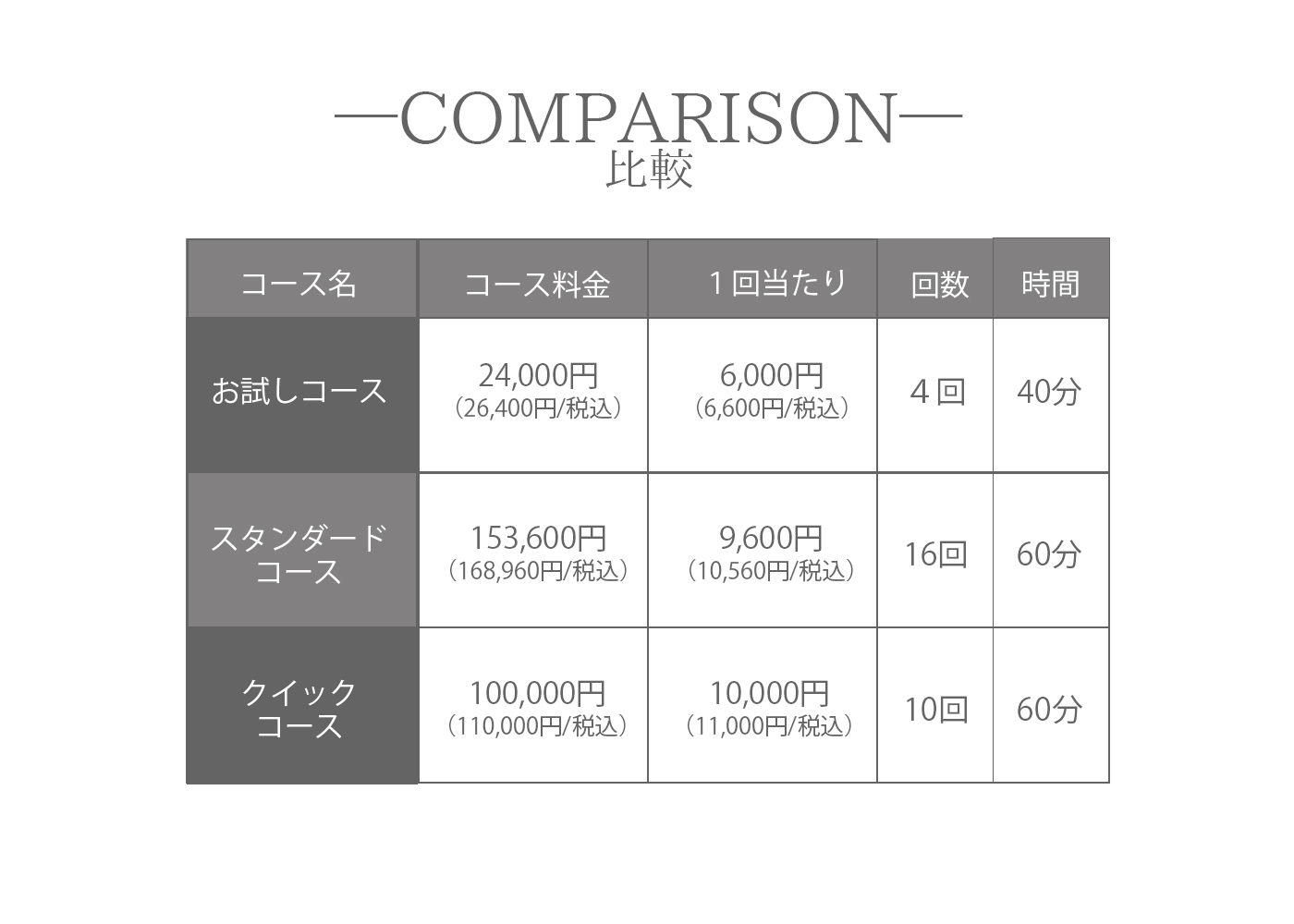 池袋パーソナルジムPlus B Lab料金表